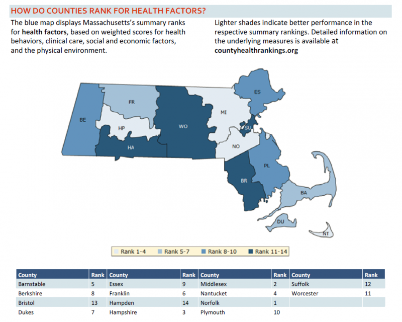 Health factor rankings, by county, in Massachusetts.