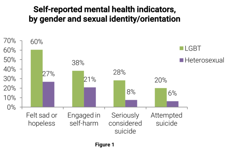 Students who identified as LGBT had more than double the rates of sustained hopelessness compared to heterosexual students. LGBT students also reported high rates of suicide attempts, suicide ideation and self-harm.