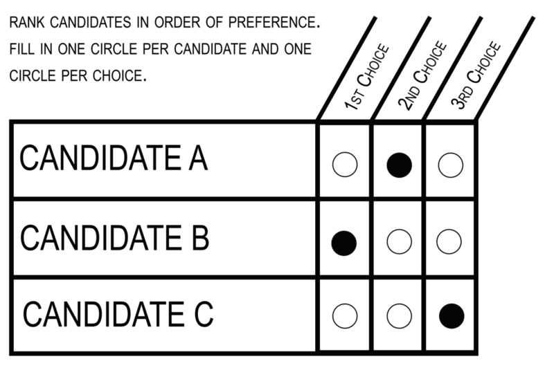 A model ranked-choice ballot.