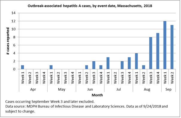 Hepatitis A is a viral infection that affects the liver and can cause fever, fatigue, loss of appetite, stomach pain and nausea, among other symptoms.
