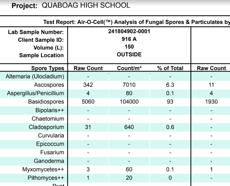 Lab test results amid a mold outbreak at Quaboag Regional Middle High School in Warren, Massachusetts. The outbreak delayed the start of school.