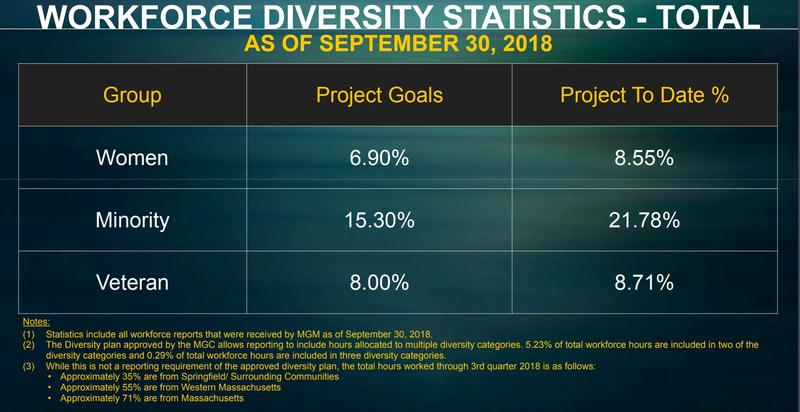 Construction workforce diversity figures from the building of the MGM Springfield casino.