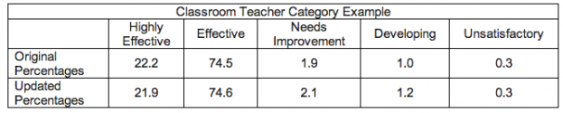 DOE's revised teacher evaluation breakdown