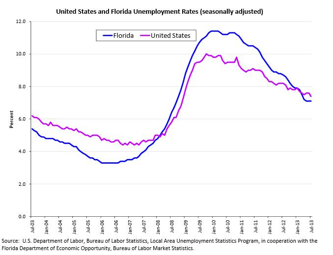 Chart showing Florida's unemployment rate changes