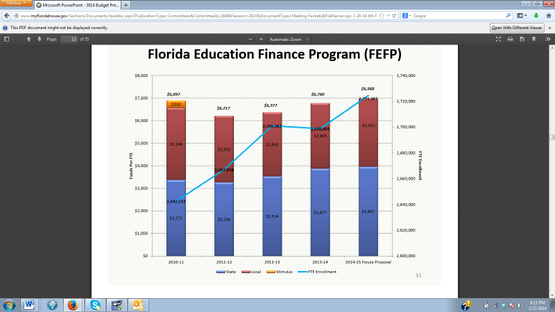 This budget shows the state of Florida's K-12 funding levels over the past few years
