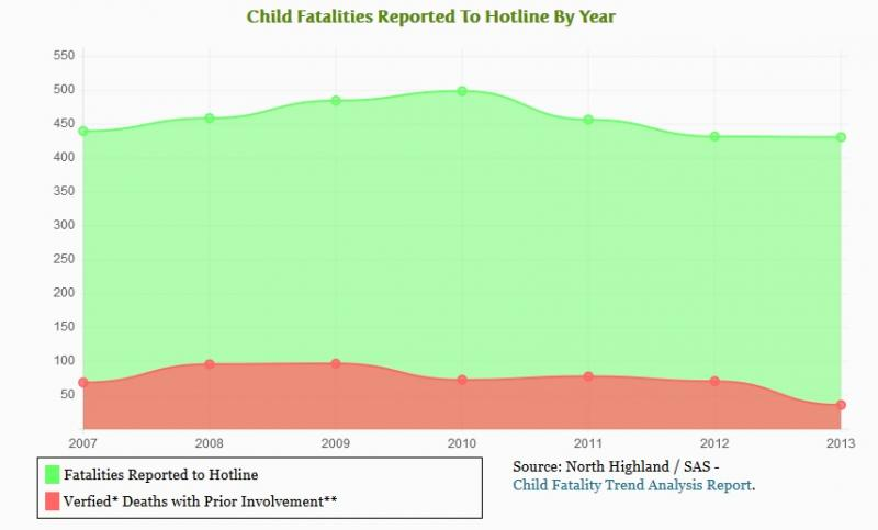 A graph on the front page of DCF's new website launched Wednesday to track child deaths.