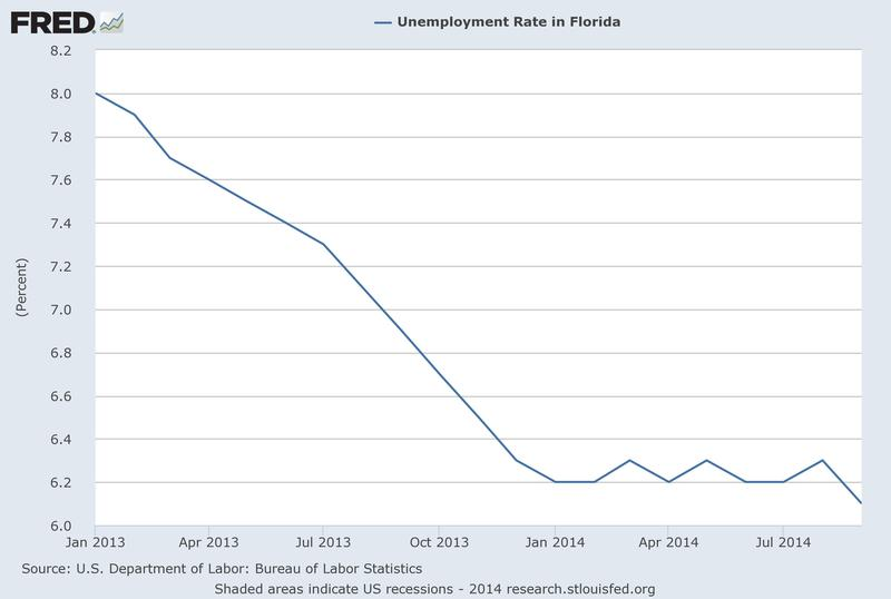 Florida's unemployment had been declining rapidly until December 2013.  Since then it's been hovering near 6.2 percent.
