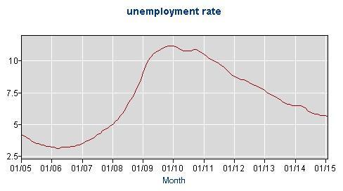 Florida Unemployment Rate