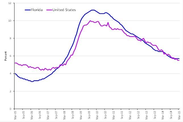 Florida's unemployment rate compared to the national rate.