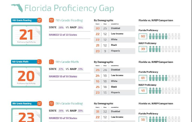 This graph shows how Florida students fared on the FCAT vs. NAEP