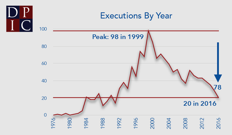 Nationwide executions by year.