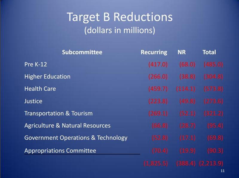 The reductions under the second part of the House budget exercise.
