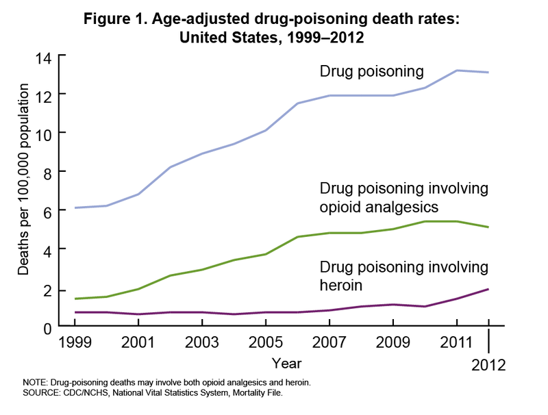 chart showing death rates from drug poisoning