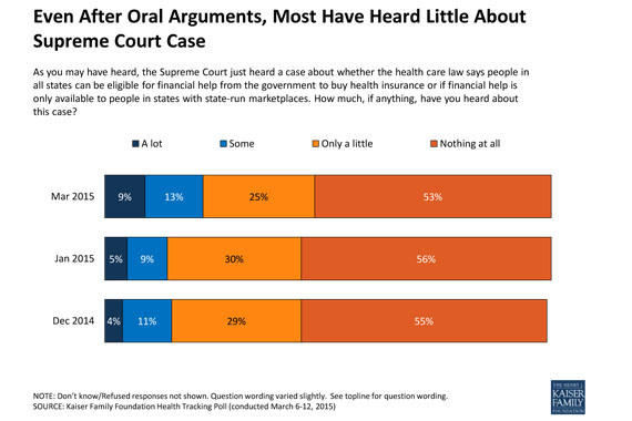 kaiser family foundation poll obamacare