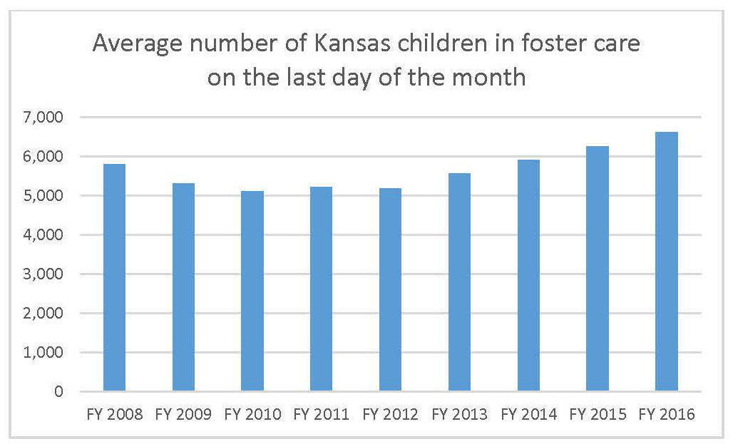 the negative effects of the foster An abused and compromised foster care system carries negative consequences the child welfare system is designed to take care of children up until they are 18 years old in certain cases, they might even emancipate earlier.
