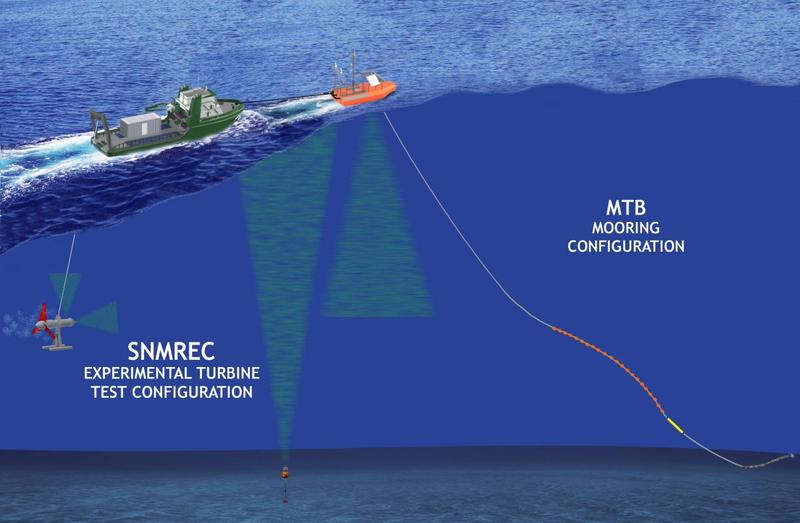A diagram of a proposed marine renewable energy project involving experimental marine turbines.