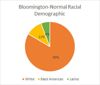 Racial demographics of Bloomington-Normal.