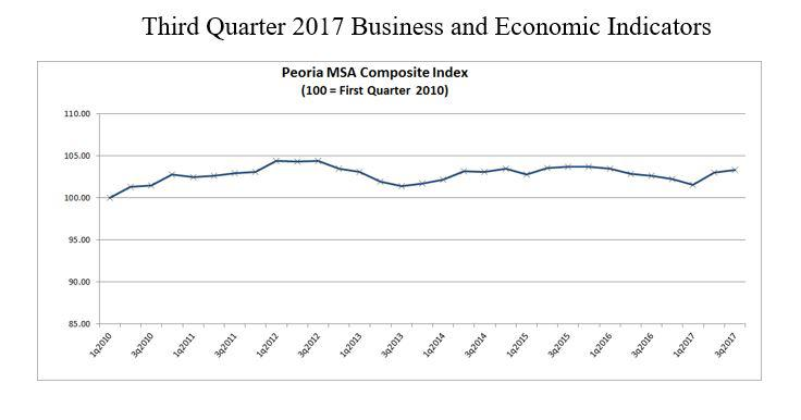 Growth of the Composite Index of Business and Economic Indicators of the Peoria-Pekin Metropolitan Statistical Area (MSA; Peoria, Tazewell, Woodford, Stark and Marshall Counties) continued during the third quarter.