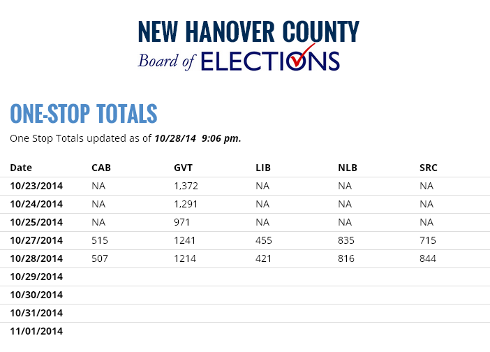 One-Stop Voting Totals, Last Updated on October 28, 2014