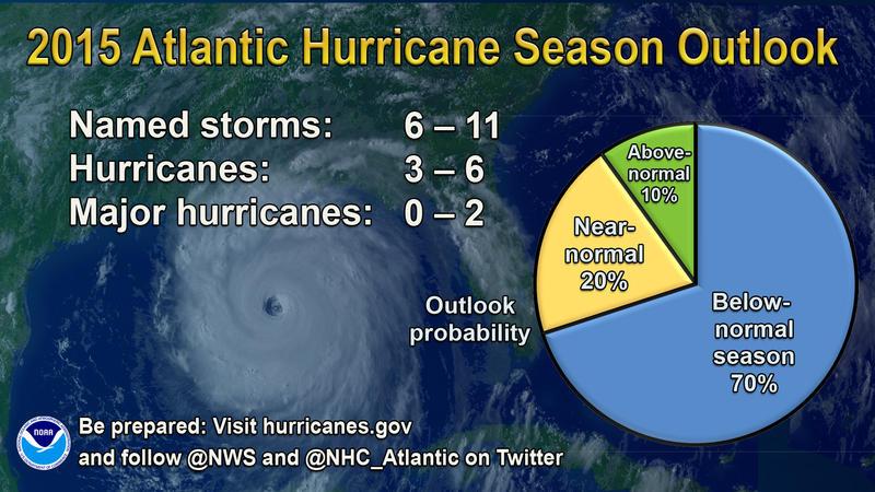 2015 Atlantic Hurricane Season Outlook