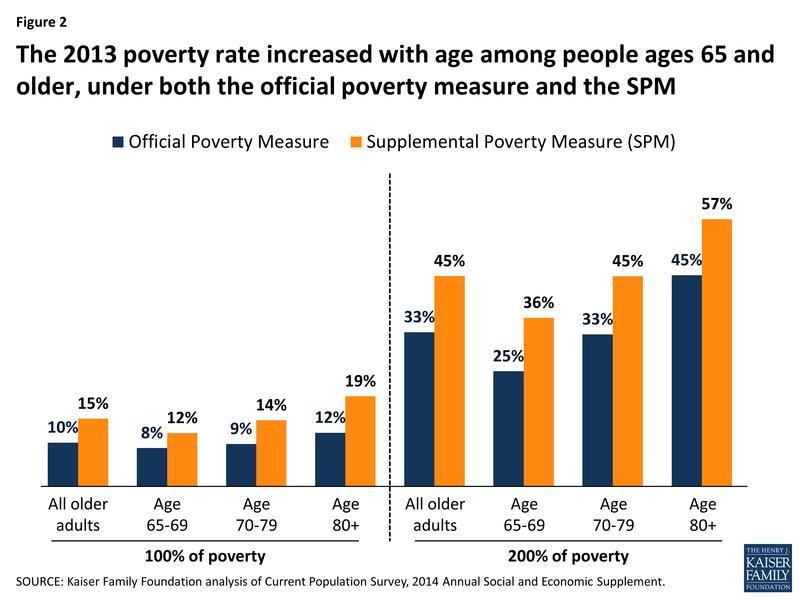 The 2013 poverty rate increased with age among people ages 65 and older, under both the official poverty measure and the SPM.