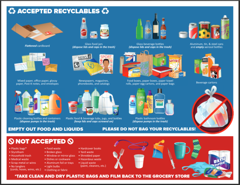 A list of acceptable curbside and drop-off material for recycling in the Cape Fear region