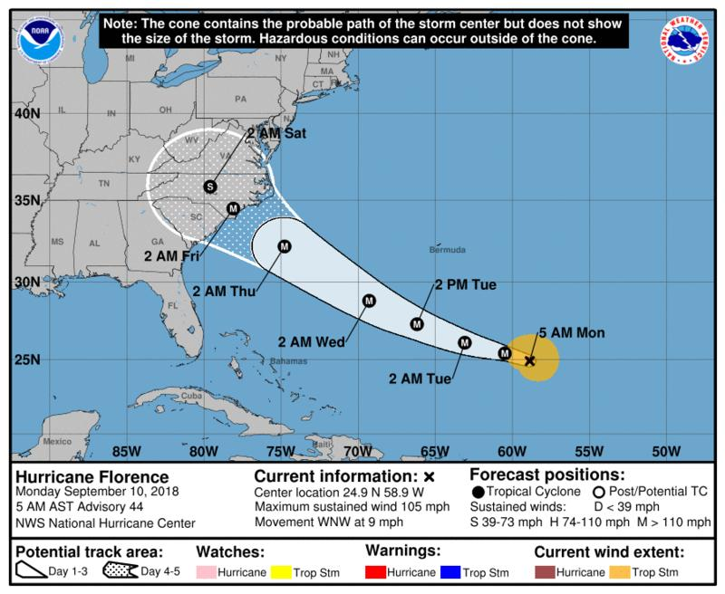 Hurricane Florence Strengthened into a Category 1 storm Sunday morning.  The current track projects the storm to become a Category 4 as she nears the Cape Fear region.