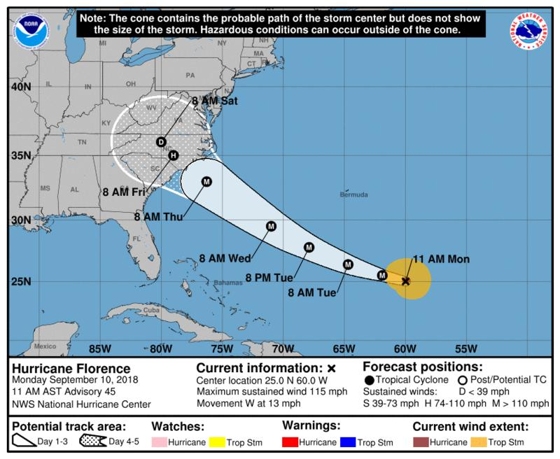 Hurricane Florence is a Category 4 -- which is a major hurricane.