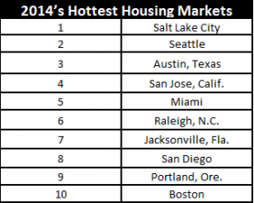 "Zillow's list of the ""hottest"" home markets for 2014."