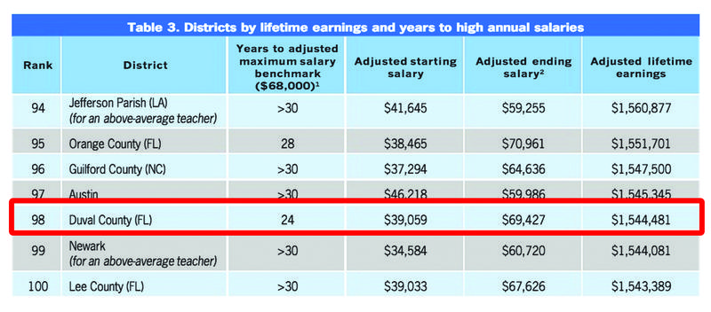 Table 3. Districts by lifetime earnings and years to high annual salaries Rank: 98 District: Duval County (FL) Years to adjusted maximum salary benchmark ($68,000): 24 years Adjusted starting salary: $39,059 Adjusted ending salary: $69,427 Adjusted lifeti