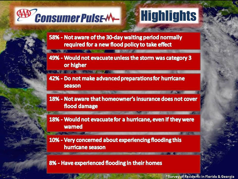 a new survey of more than 800 people released by AAA's Consumer Pulse shows a little more than half of Florida and Georgia residents are actually preparing for storms.