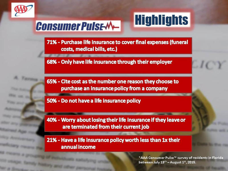 A new AAA survey found that half of Floridians don't have life insurance.