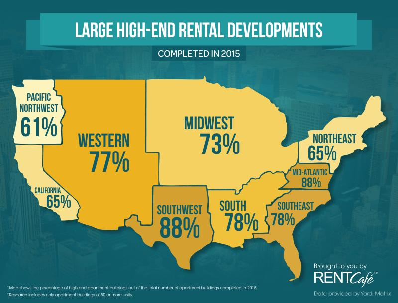 "This map shows the percentage of new apartment complexes in each U.S. region that are considered ""high-end."""