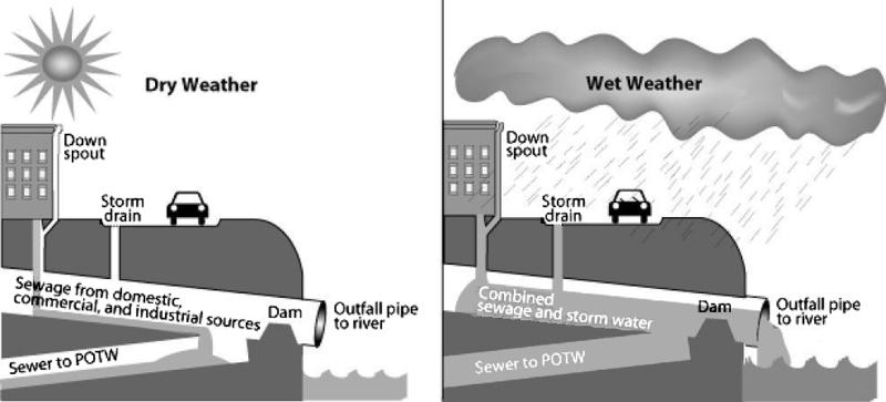 The Environmental Protection Agency's diagram of how combined sewer systems work.