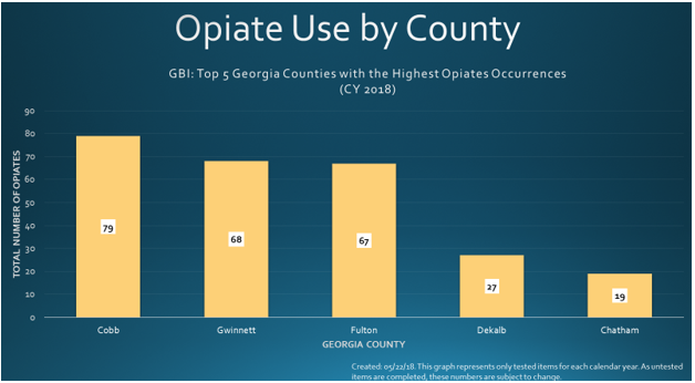 Four metro Atlanta counties take the top four places in opioid drug use in Georgia.