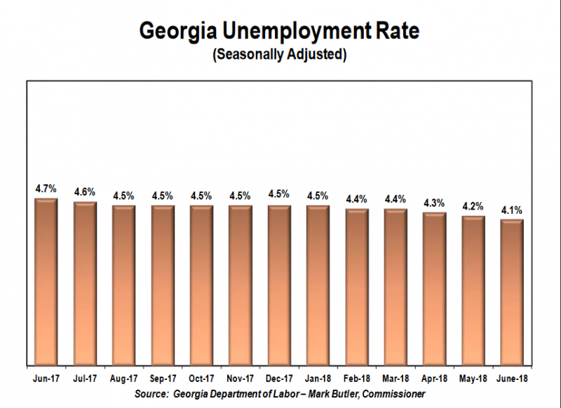 Unemployment in Georgia is at 4.1 percent, labor officials said Thursday.