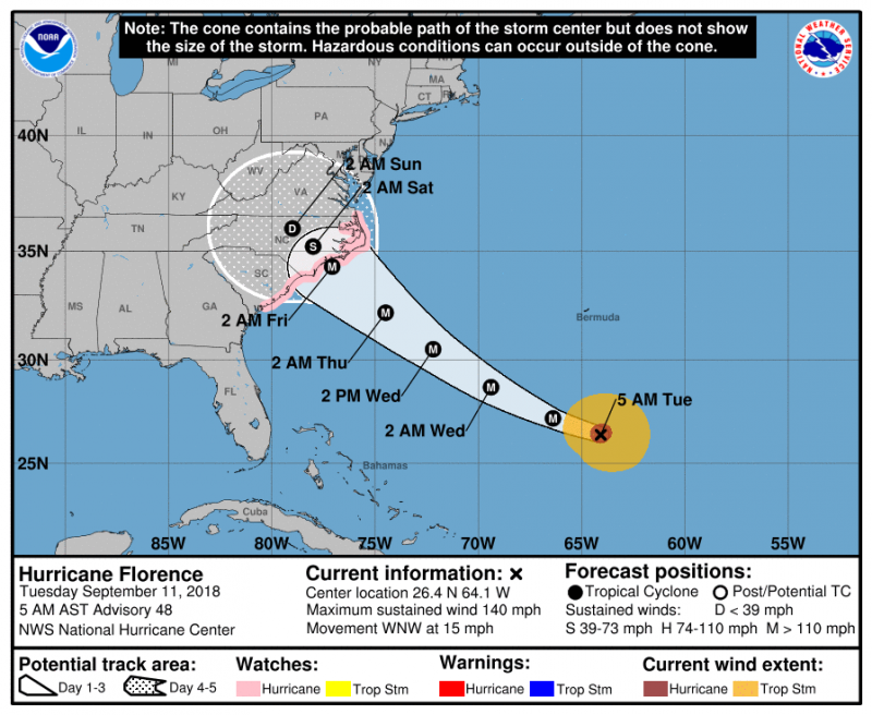 Hurricane Florence is expected to hit the East Coast Friday as a major hurricane.