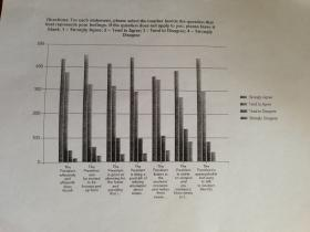 Depiction of Student Survey Results