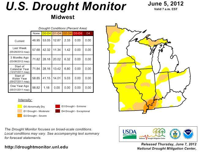 Drought Monitor picture of the Midwest areas affected by the recent drought.