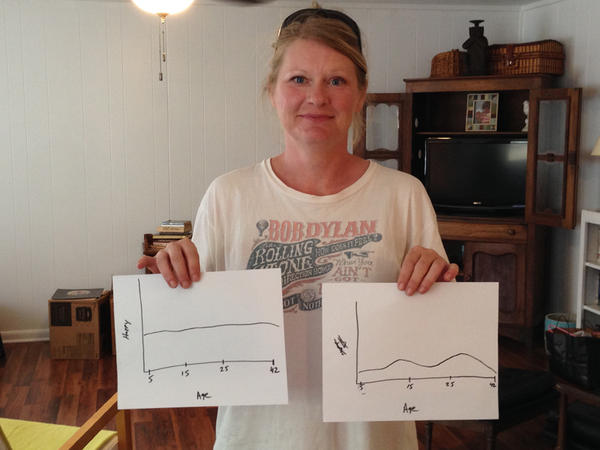 Angie Smith displays graphs that depict her happiness over the course of her life and her income.