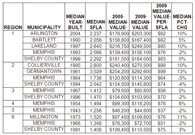 Average appraisals for 2005 and 2009. The property assessor primaries are heated because many felt their 2009 property assessment was too high.
