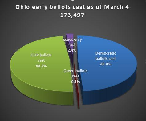 Pie chart of early voting breakdown by party