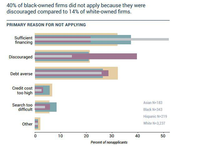 New Report Shows That Minority Business are at a