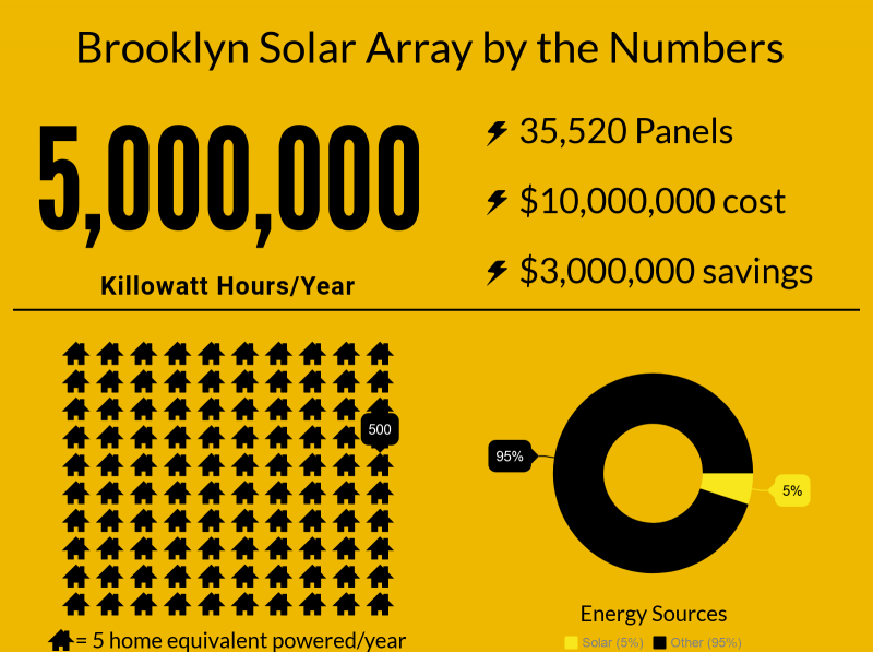 Brooklyn solar array savings