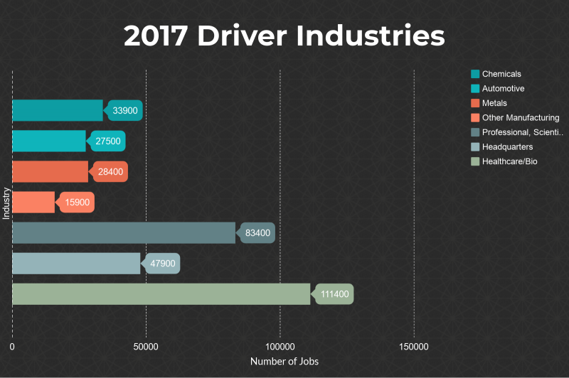 Driver industries in 2017 included healthcare, chemical, metals andautomotive.