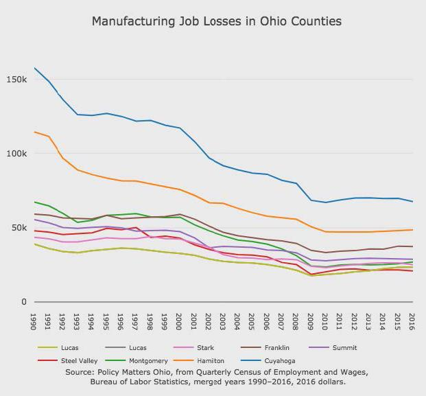 photo of job losses in Ohio
