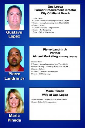 Suspects: From the tip, Lopez, Landrin and Lopez's wife, Maria Pineda. Investigators say she financed a Mercedes with corrupt money.