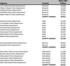Salaries from selected police departments in 2012.