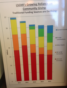 A graph showing losses in funding sits across from Margaret Zehren's deck at Legal Service of Greater Miami.