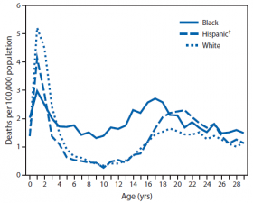 Rates of fatal unintentional drowning among persons aged ≤29 years, by age and race/ethnicity. Data used is in the United States from 1999-2010.
